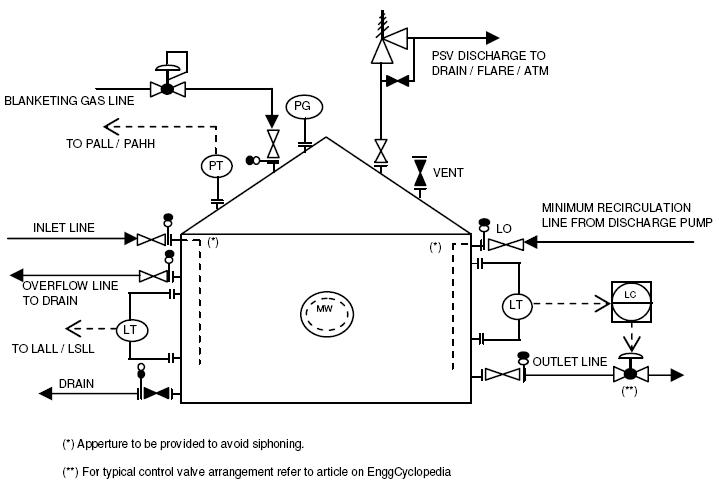 Typical P Amp Id Arrangement For Storage Tanks Enggcyclopedia