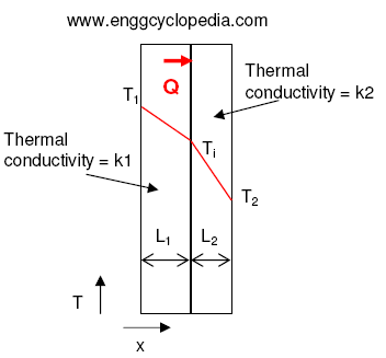 Sample Problem Heat Transfer By Conduction Across A Composite Wall Enggcyclopedia