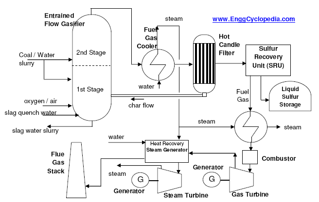 typical process flow diagram of igcc plant enggcyclopediapfd of igcc plant this figure represents a typical a process flow diagram