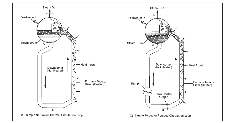 Boiler Circulation Systems Natural Circulation And Forced