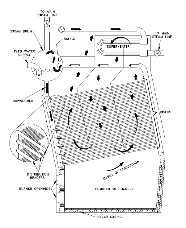 boiler feed water system design