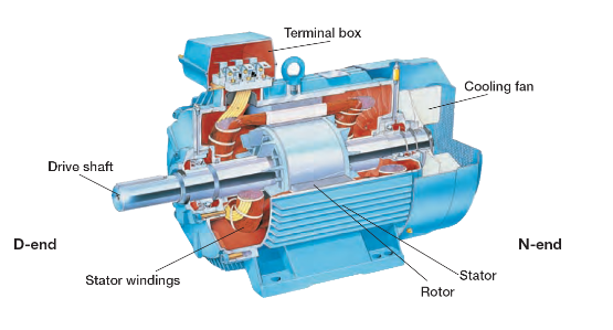 Squirrel cage induction motors enggcyclopedia for What is found in a generator and motor