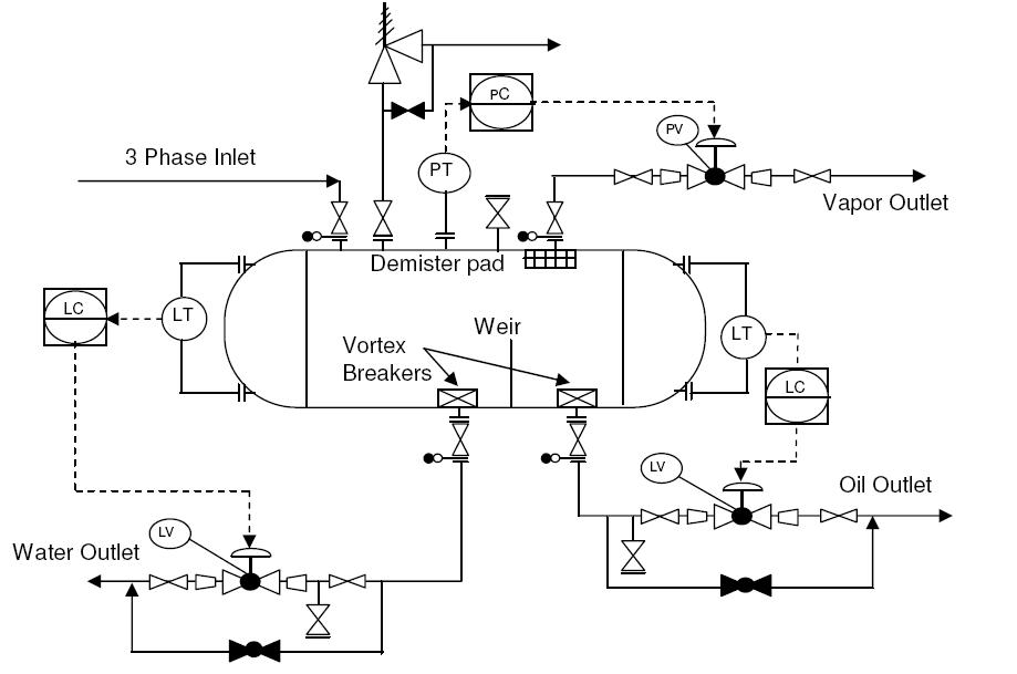 Valve Symbols further Instruments For Measuring The Gas Pressure And Liquid together with Pid Typical Arrangement For Phase Separator Vessels besides Feature furthermore Pid Pump Symbols. on piping and instrumentation diagram symbols pressure switch