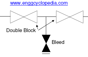 double block and bleed valve assembly