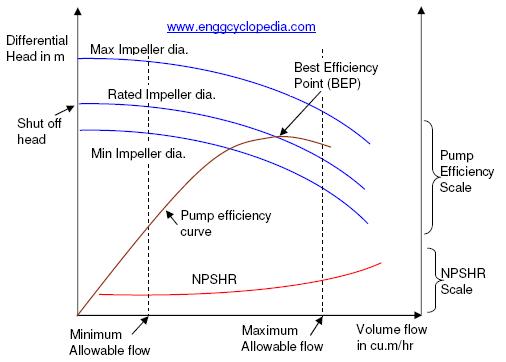 Pump Performance Curves Enggcyclopedia