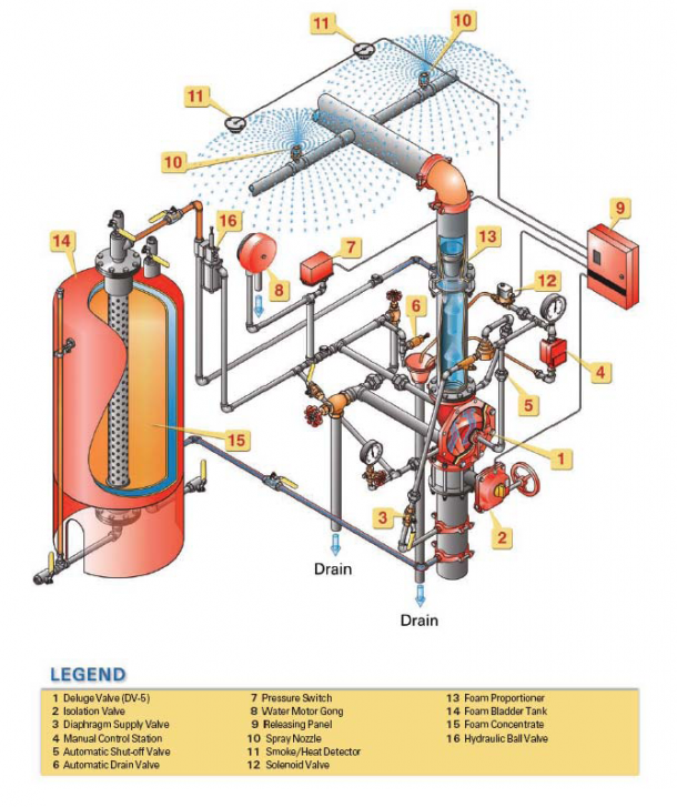 Foam Water Spray Systems For Fire Protection Nfpa 16