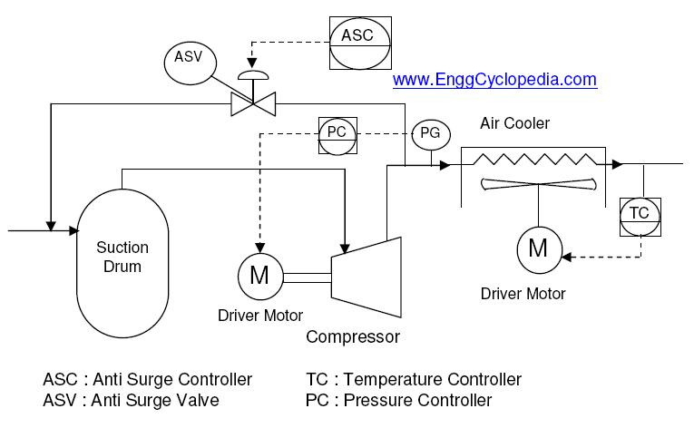 Typical PFD for Centrifugal Compressor Systems - EnggCyclopedia on compressor current relay schematic, liquid ring compressor schematic, air compressor schematic, centrifugal pump schematic, centrifugal switch schematic, joy compressor electrical schematic, positive displacement compressor schematic,