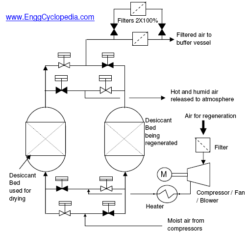PFD Typical for air dryer and filter package typical pfd instrument air dryer and filter system enggcyclopedia