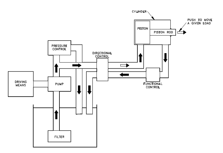 single acting hydraulic cylinder diagram